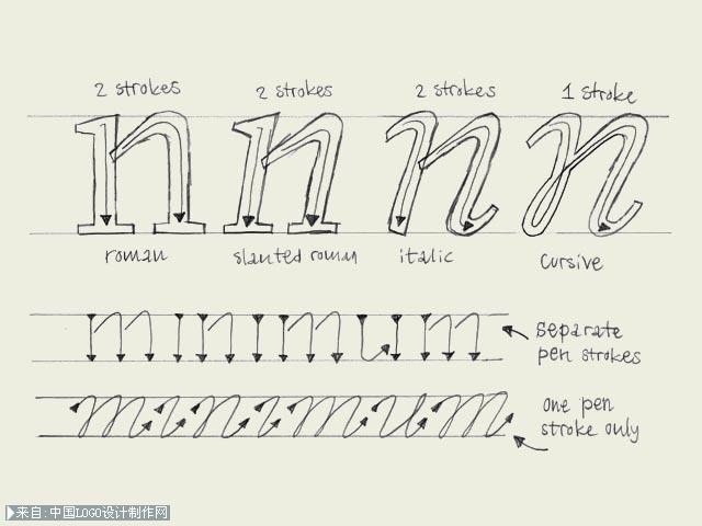 英文字体设计教程,英文字之间的联系